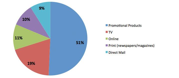 Advertising Media Action